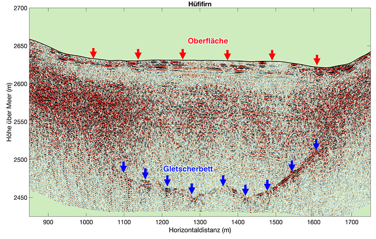 Example of a radar profile taken on the Hüfifirn with ice thicknesses up to about 200m.